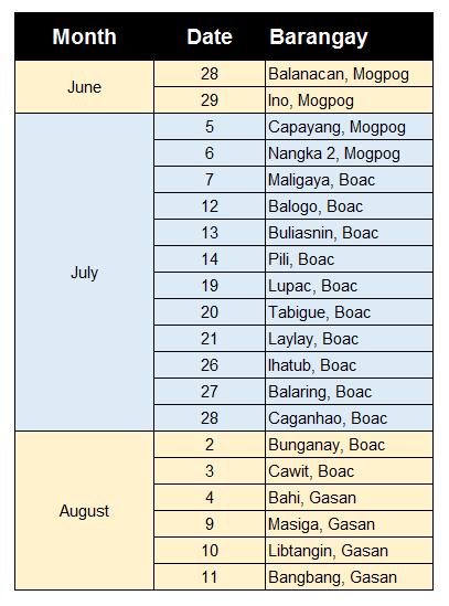 Marinduque Provincial Veterinary Office Rabies Free 2020 Dr Josue M Victoria